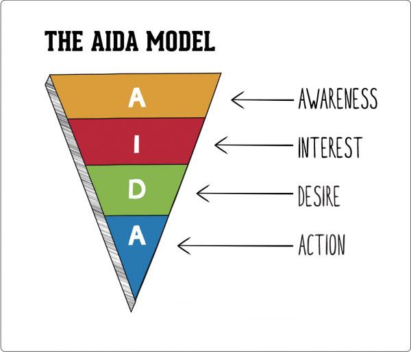Làm thế nào để áp dụng mô hình AIDA trong Marketting vào SEO?