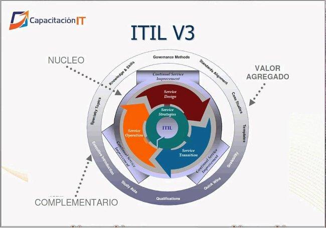 Chứng chỉ ITIL® v3 Foundation