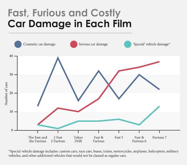 Số xe bị phá mỗi phim
