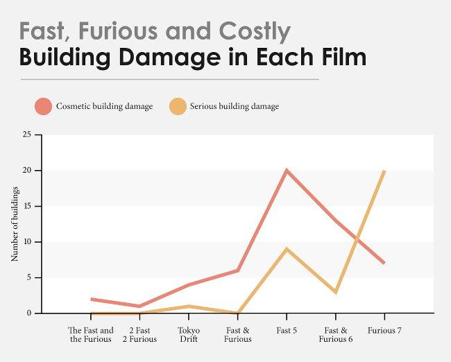 Thiệt hại về nhà cửa trong mỗi phim
