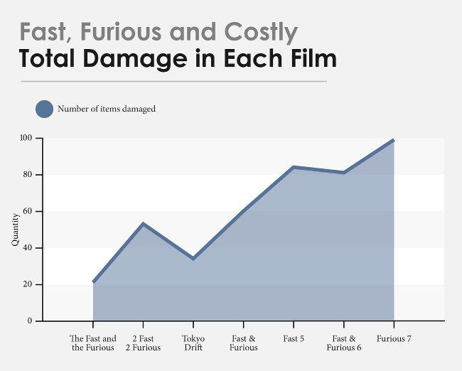 Tổng thiệt hại trong mỗi phim