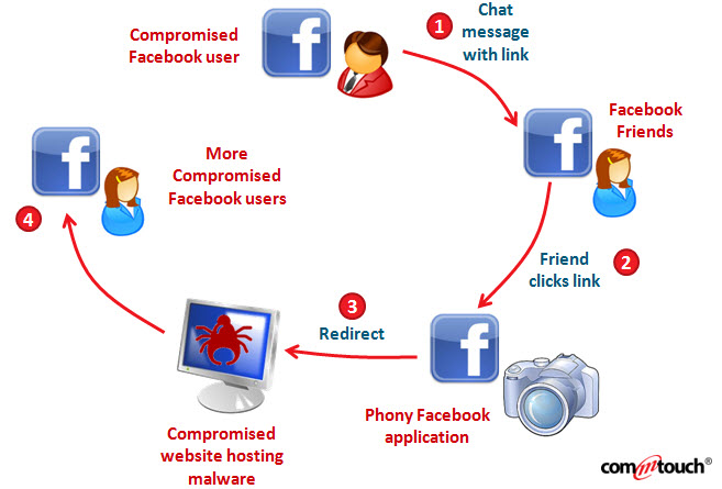Máy tính bị nhiễm virus Sự lây nhiễm virus trên Facebook