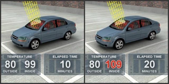 Để xe 10 phút dưới cái nóng 27 độ, trong xe sẽ nóng 37 độ