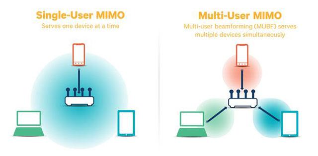 Sự khác biệt giữa SU-MIMO và MU-MIMO