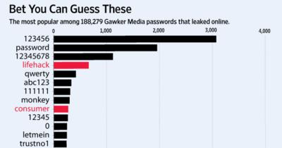 Những mật khẩu dễ đoán nhất
