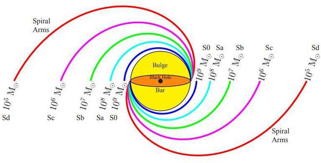 Ước lượng các khối lượng lỗ đen trong thiên hà xoắn
