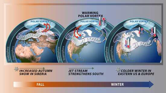 Lốc xoáy lốc xoáy ở Nam Cực mạnh hơn và kéo dài hơn sơ với Bắc Cực
