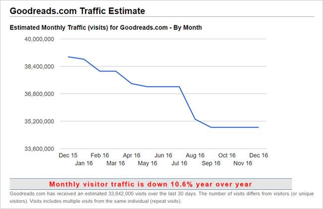 Trang web Traffic Estimate