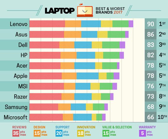Bảng xếp hạng thương hiệu laptop