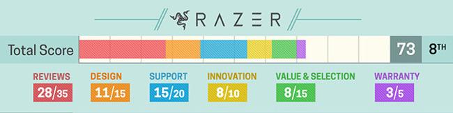 Đánh giá về laptop Razer