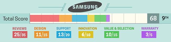 Đánh giá về laptop Samsung