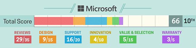 Đánh giá về laptop Microsoft