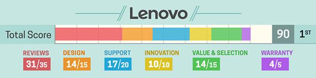 Đánh giá về laptop Lenovo