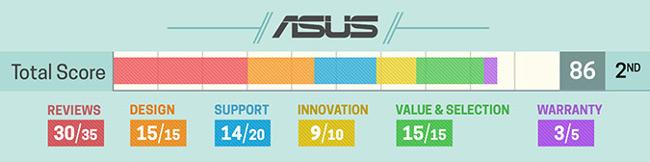 Đánh giá về laptop Asus