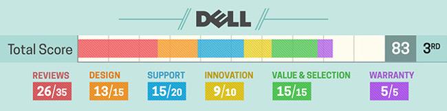 Đánh giá về laptop Dell