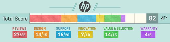 Đánh giá về laptop HP