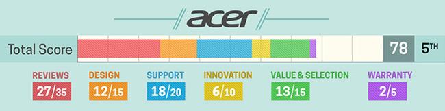 Đánh giá về laptop Acer