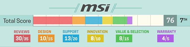 Đánh giá về laptop MSI