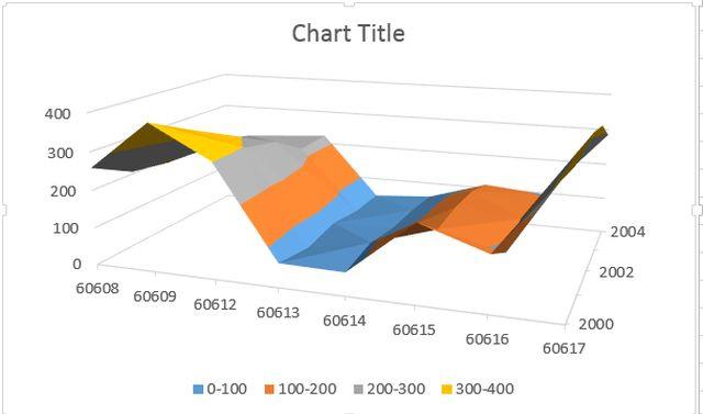Các dạng biểu đồ trên excel và cách sử dụng