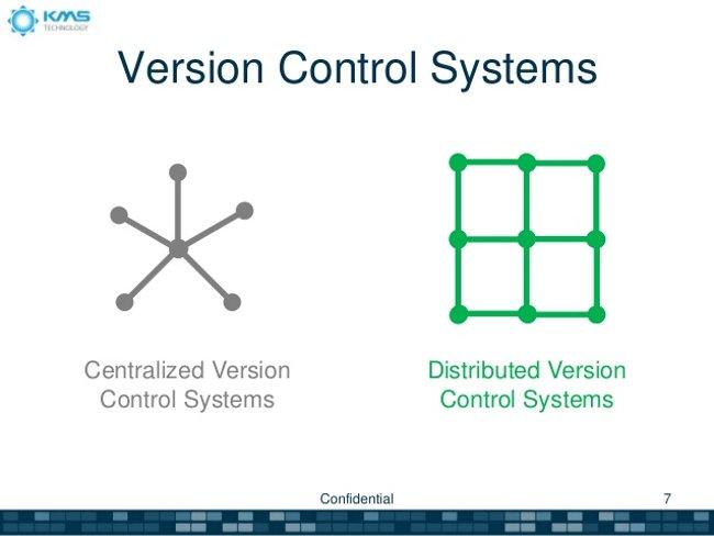 Hệ thống quản lý phiên bản và Git