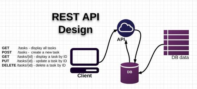 Kinh nghiệm với RESTful Services và APIs
