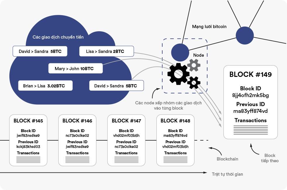 Blockchain giống như Google Docs/Sheets