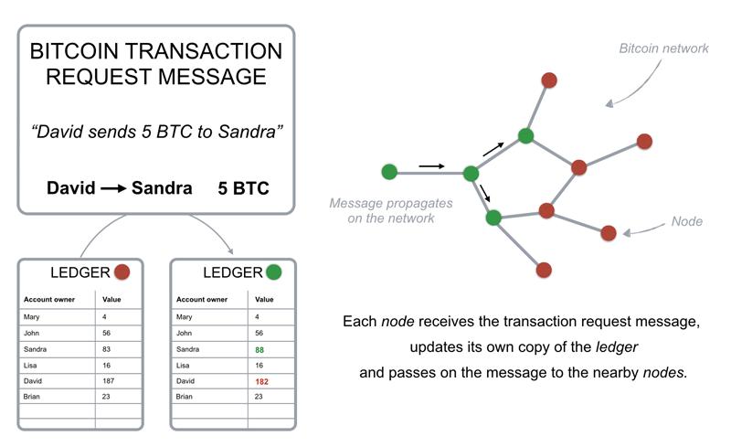 Công nghệ Blockchain là gì ?