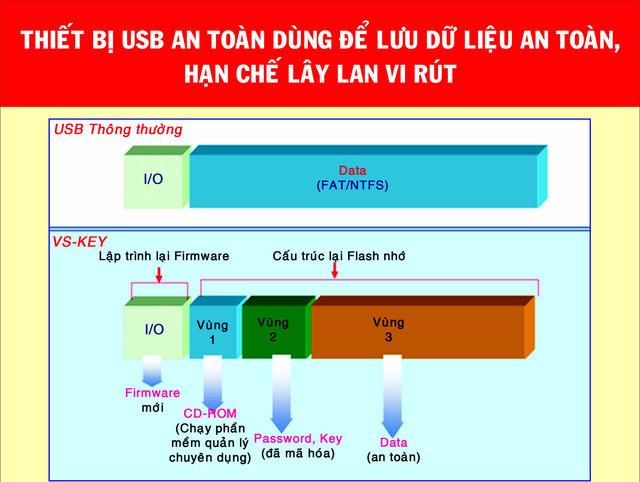 Cấu trúc của chiếc USB an toàn