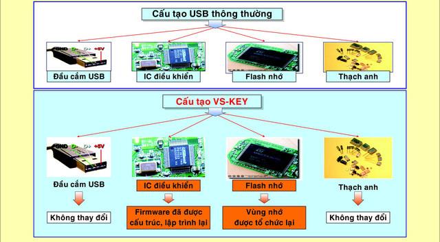 Cấu tạo của chiếc USB an toàn