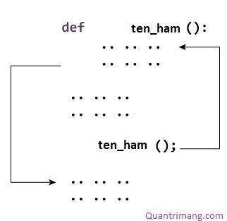 Cách thức làm việc của hàm trong Python