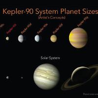 NASA công bố: AI của Google phát hiện hành tinh mới khiến kỷ lục của Hệ Mặt Trời bị san bằng