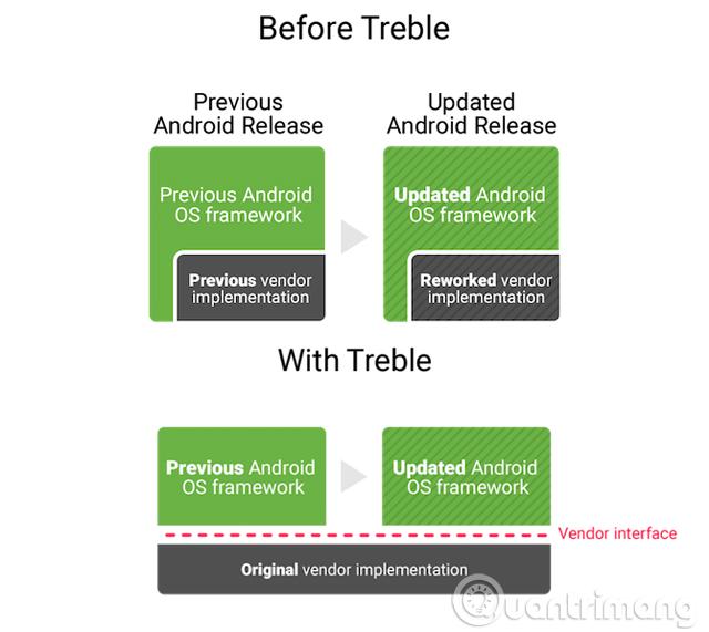 Sự khác biệt trước và sau khi Treble