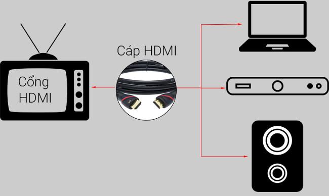 Những tính năng cơ bản của cổng HDMI trên TV