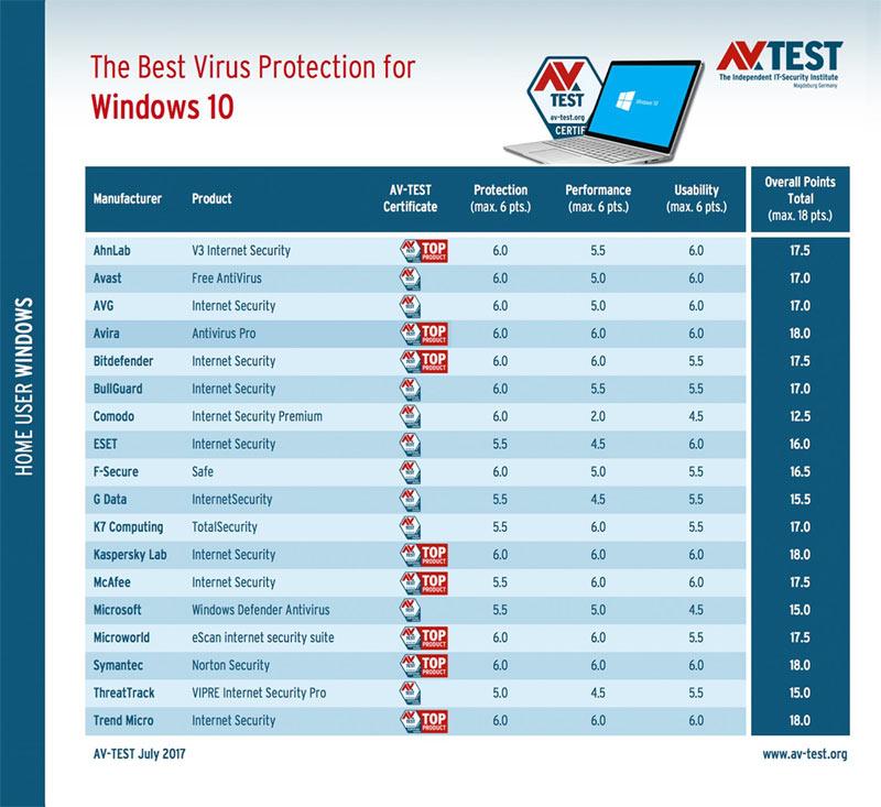 Những phần mềm diệt Virus tốt nhất cho phiên bản Windows 10 Fall Creators Update (1709)