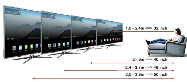 Công thức tính khoảng cách xem tivi an toàn.
