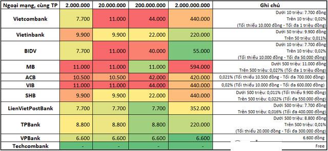 Phí chuyển tiền internet banking, rút tiền ATM giữa các ngân hàng: Vietcombank, BIDV, Vietinbank, Techcombank, VPBank ngân hàng nào thấp nhất?