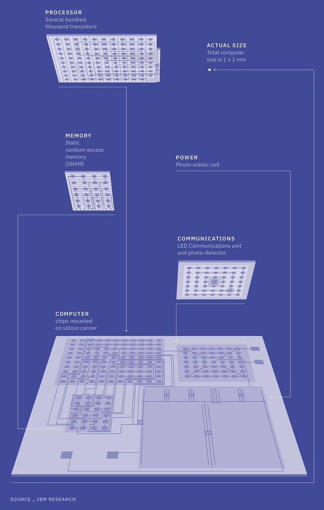 Chiếc máy tính siêu nhỏ này chủ yếu được IBM sử dụng trong các việc liên quan đến quản lý blockchain và bảo vệ đánh cắp tiền ảo
