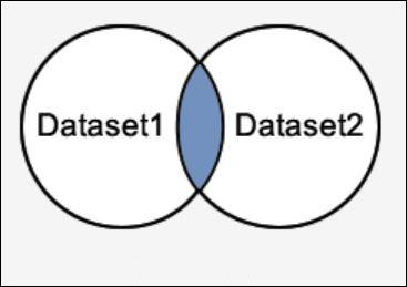 Minh họa kết quả trả về từ truy vấn INTERSECT