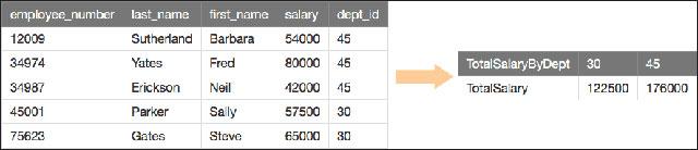 Ví dụ tính tổng rồi chuyền hàng thành cột trong bảng dữ liệu