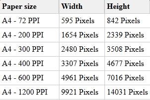 Khổ A4 tính theo Pixel thông dụng
