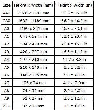 Bảng tổng hợp kích thước của các khổ giấy