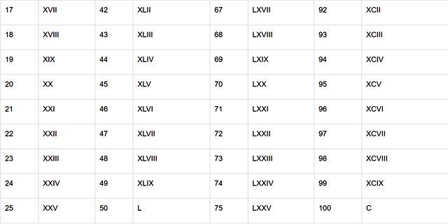 Bảng chữ số la mã 3