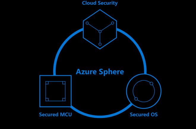 Công nghệ Azure Sphere dựa trên sự kết hợp phần cứng, phần mềm và đám mây.