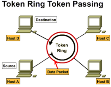 Mạng Token Ring