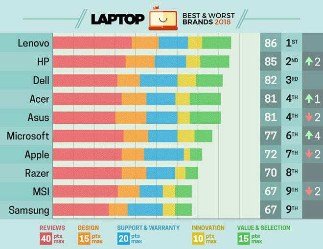 Bảng đánh giá các tiêu chí của các hãng sản xuất máy tính xách tay