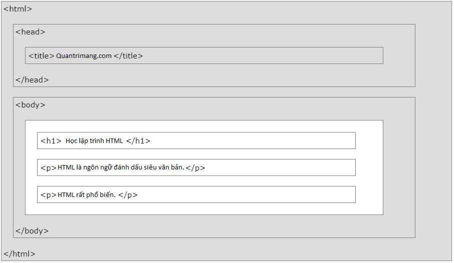 Các phần trong một cấu trúc trang HTML đơn giản