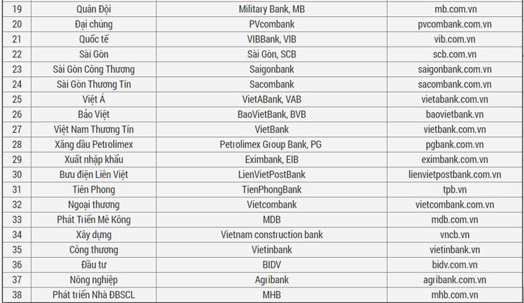 Danh sách tên và website chính thức của 57 ngân hàng tại Việt Nam