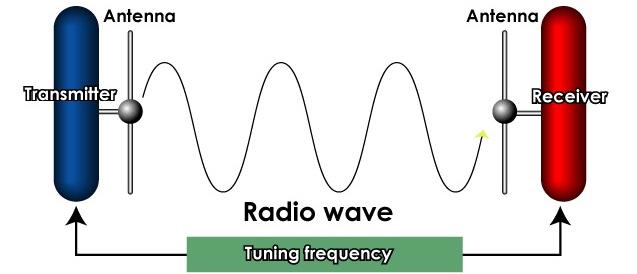 Cơ chế hoạt động của đài phát thanh