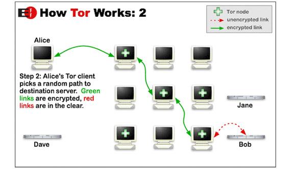 Giới thiệu về Tor