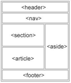 Cách hiển thị trên trang của các phần tử layout